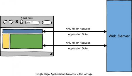 Pengertian Single Page Aplication
